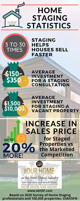 HOME STAGING INDUSTRY STATS 2020 INFOGRA