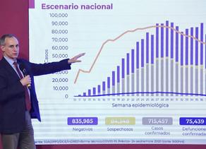 México supera las 75 mil muertes y 715.457 casos de COVID-19