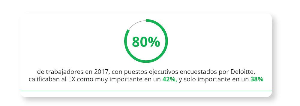 80% de trabajadores en 2017, con puestos ejecutivos encuestados por Deloitte, calificaban al EX como muy importante en un 42%, y solo importante en un 38%.