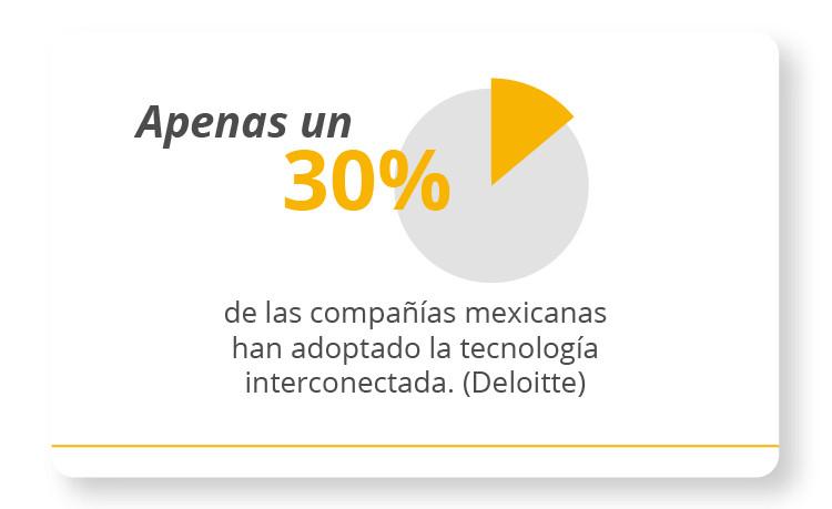Apenas un 30% de las compañías mexicanas han adoptado la tecnología interconectada.
