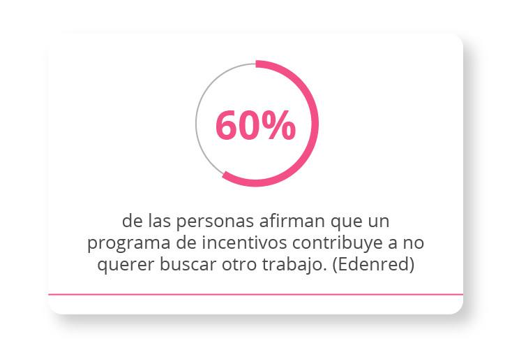 60% de las personas afirman que un programa de incentivos contribuye a no querer buscar otro trabajo.