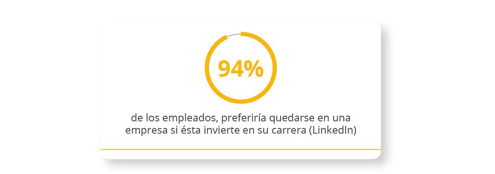 94% de los empleados, preferiría quedarse en una empresa si ésta invierte en su carrera (LinkedIn)