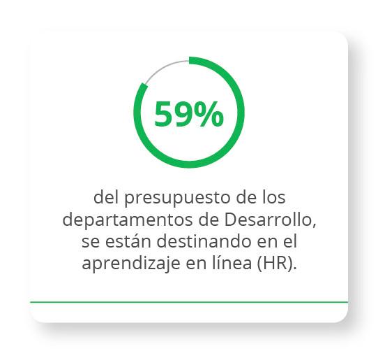 59% del presupuesto de los departamentos de desarrollo se están destinando en el aprendizaje en línea.