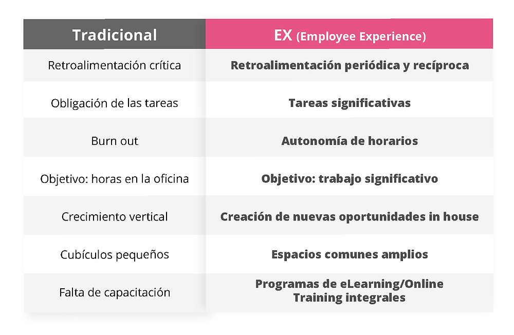Firma tradicional vs firma con Employee Experience