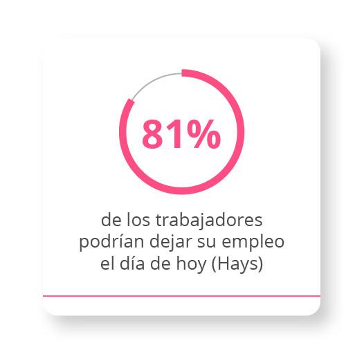 81% de los trabajadores podrían dejar su empleo el día de hoy.