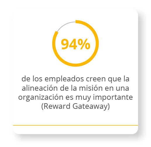 94% de los empleados creen que la alineación de la misión en una organización es muy importante.
