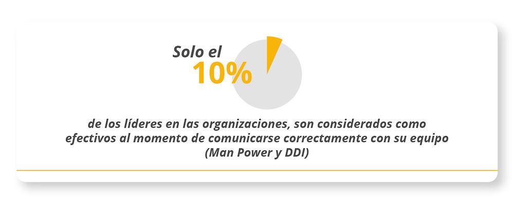 Solo el 10% de los líderes en las organizaciones, son considerados como efectivos al momento de comunicarse correctamente con su equipo.