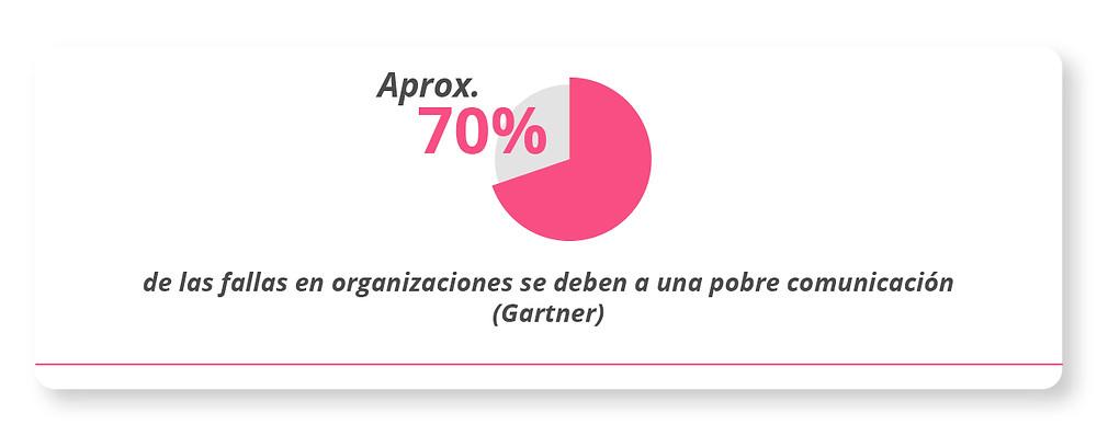 Aproximadamente 70% de las fallas en las organizaciones se deben a una pobre comunicación.