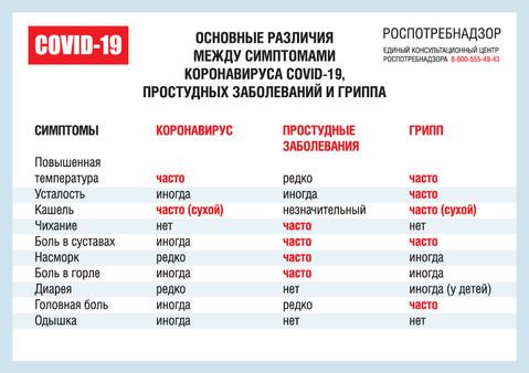 Описание различий симптомов при заболевании Covid-19, простудных заболеваний и гриппа
