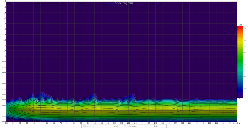 LOW FREQ. SPECTOGRAM T60 AFTER