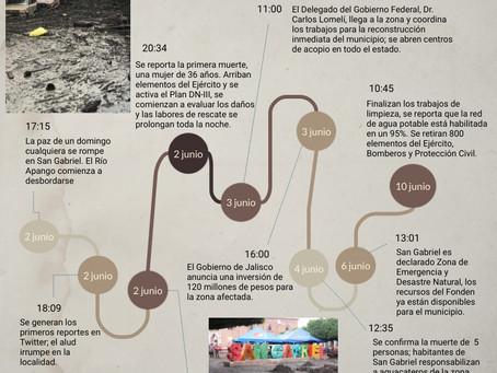 INFOGRAFÍA: #SanGabriel, cronología de una tragedia