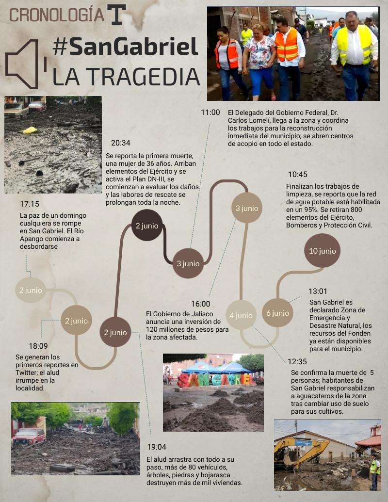 El 2 de junio la vida cambió para los 16 mil habitantes del municipio, cuando un alud irrumpió en la comunidad. 5 muertos, mil viviendas dañadas y millonarias pérdidas materiales fueron el resultado.