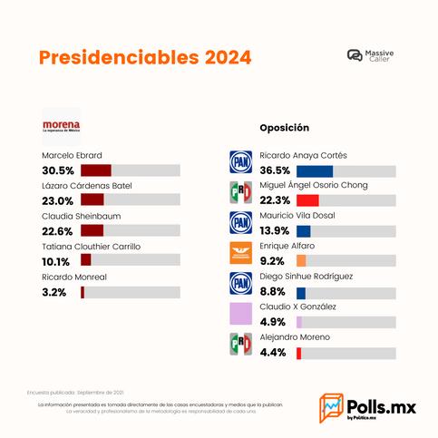 Marcela Ebrard por Morena y Ricardo Anaya por la oposición lideran preferencias: Massive Caller