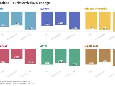 Viajes internacionales, en suspenso a pesar del repunte de mayo: Organización Mundial de Turismo