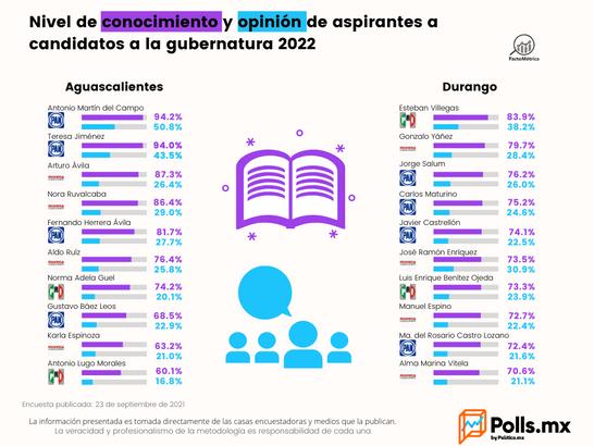 Aguascalientes y Durango no tiene una buena opinión de los candidatos: encuestas