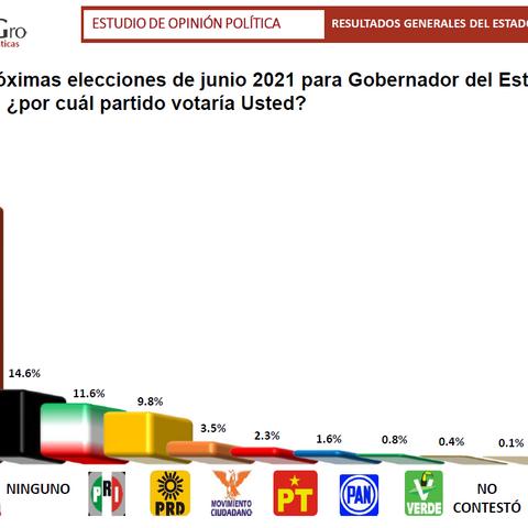 Encuestas dan enorme ventaja a Morena en Guerrero; Luis Walton sería el candidato