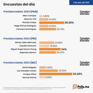 Publican encuesta de presidenciables y próximos aspirantes a gubernaturas en México