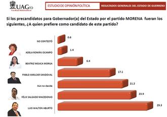 Morena arrasaría en Guerrero; Luis Walton supera a Félix Salgado: encuestas