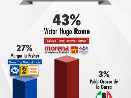 Romo y Morena gobernarían la MH