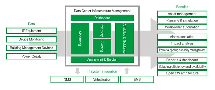 struxureware_data_center_architecture.JP