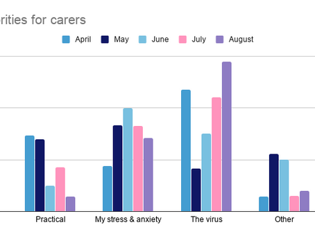 August Priorities for Carers