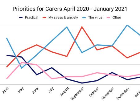 January Priorities for Carers