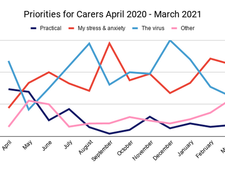 March Priorities for Carers