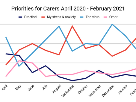 February Priorities for Carers
