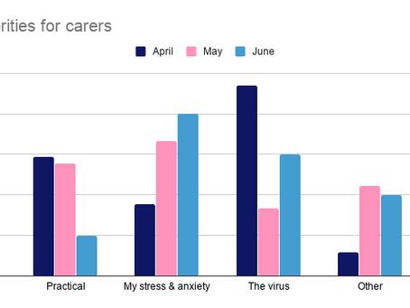 Priorities for carers