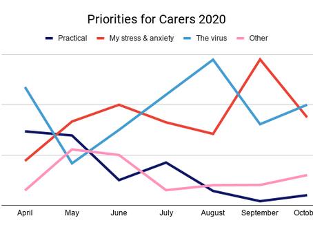 October Priorities for Carers