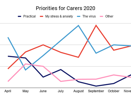 November Priorities for Carers