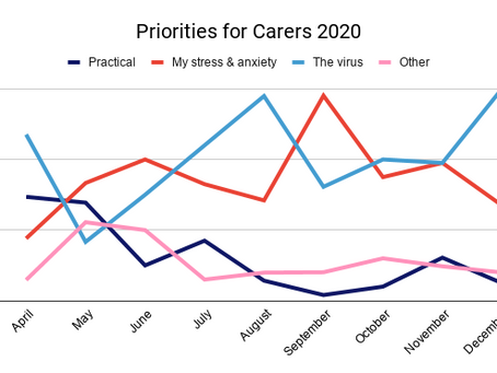 December Priorities for Carers