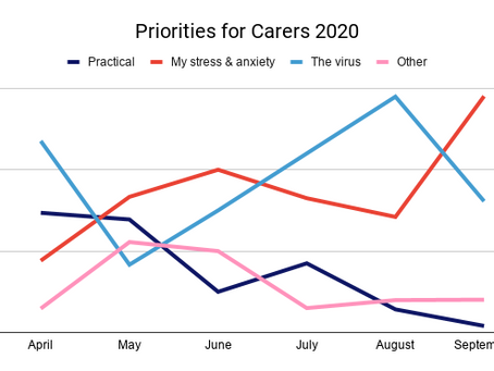 September Priorities for Carers