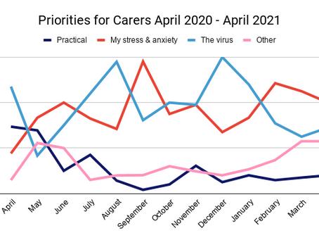 April Priorities for Carers