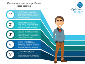 Cinco passos para uma gestão de riscos assertiva