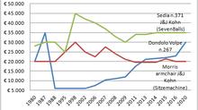 Legno curvato: andamenti di prezzo dei top sellers