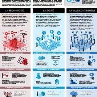 Infographies Ville intelligente