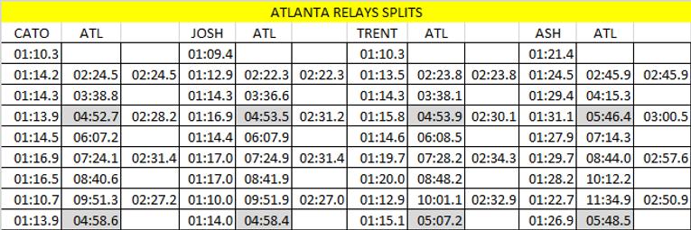 ATL RELAYS 3200M splits.png