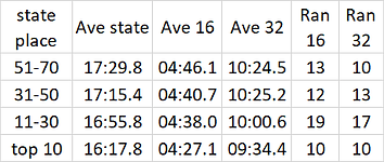 2019 m state stats.png