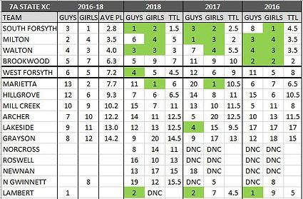 2018 3 yr state meet trend.JPG