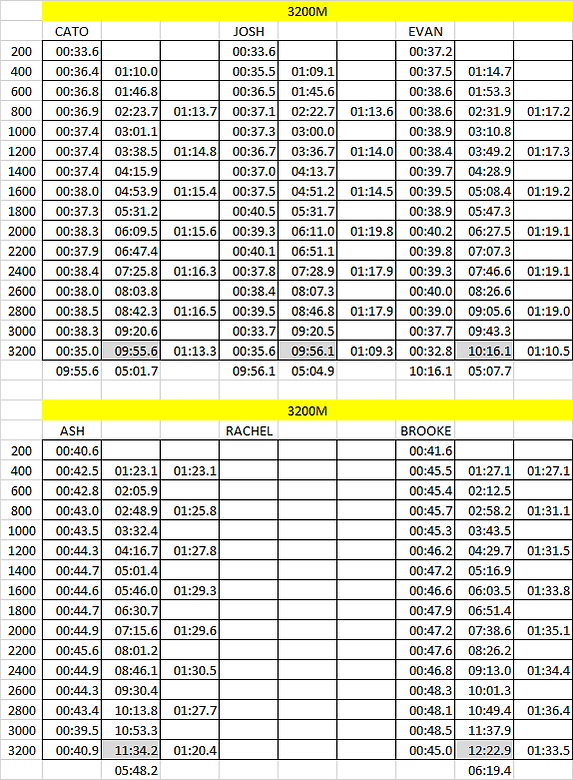 2020 3200M splits.png