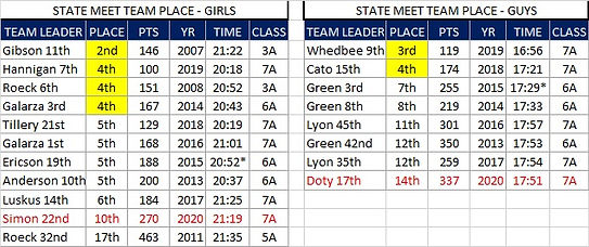 STATE TEAM PLACES.jpg