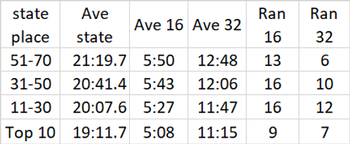2018 state w ave stats.png