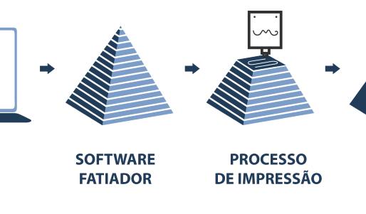 Impressão 3D e suas Aplicações no dia a dia