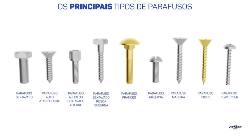Os principais tipos de parafuso. UFRJ Nautilus