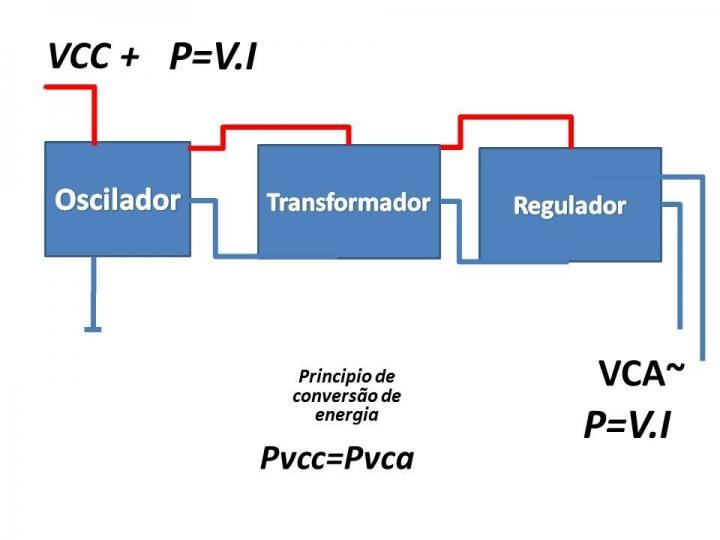 Diagrama de blocos de um inversor UFRJ Nautilus