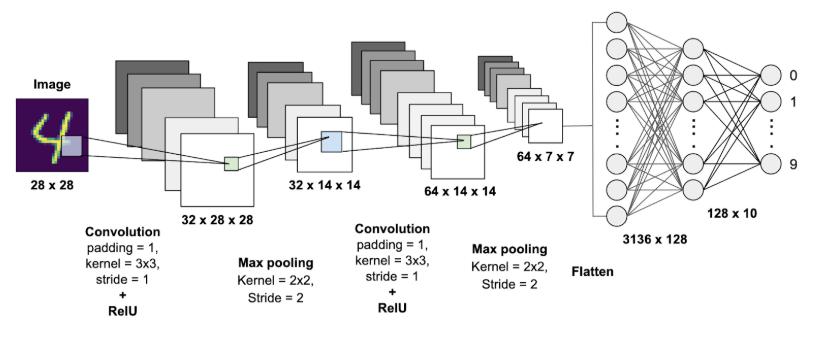 Rede Neural Convolucional para Identificar Números