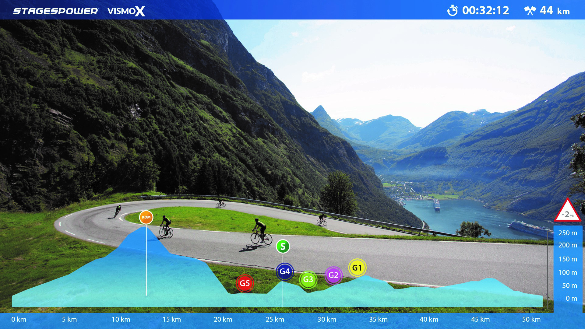 GPS Challenges