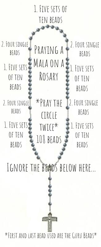 Praying Mala on Rosary