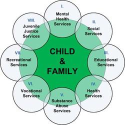 SOC-Framework